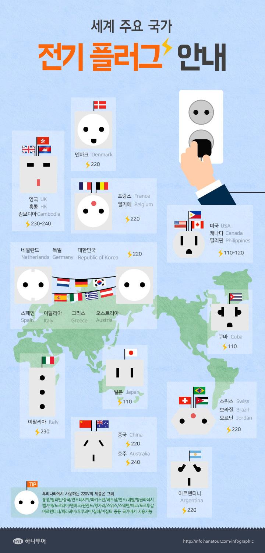 세계주요국가 전기플러그안내.jpg